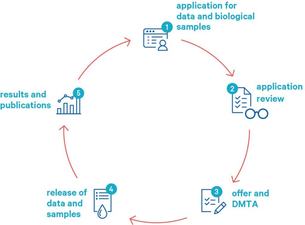 Application process | Lifelines biobank